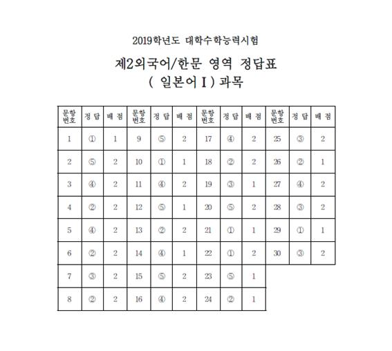 2019학년도 수능 제2외국어_한문_정답표(일본어).png